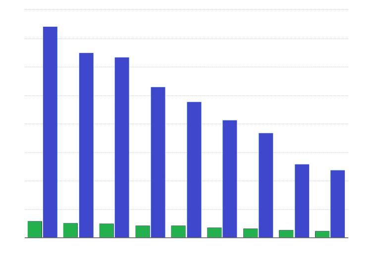 Problem Gambling Statistics in 2016